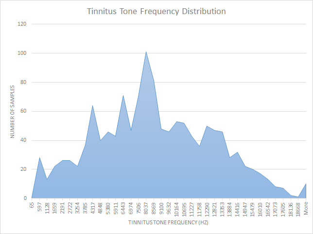 This is what the distribution of tinnitus tones looks like from our database